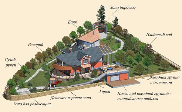 Схема за озеленяване на сайта